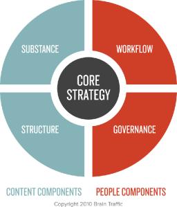content-strategy-quad