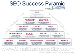 seo-success-pyramid